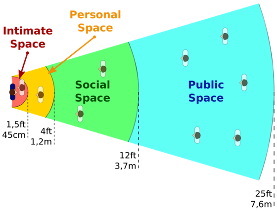 https://lecturonauta.files.wordpress.com/2015/06/personal_spaces_in_proxemics-svg_.png?w=636&h=484
